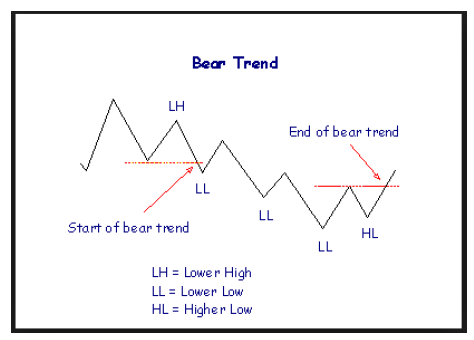 Dow Theory Bear Trend