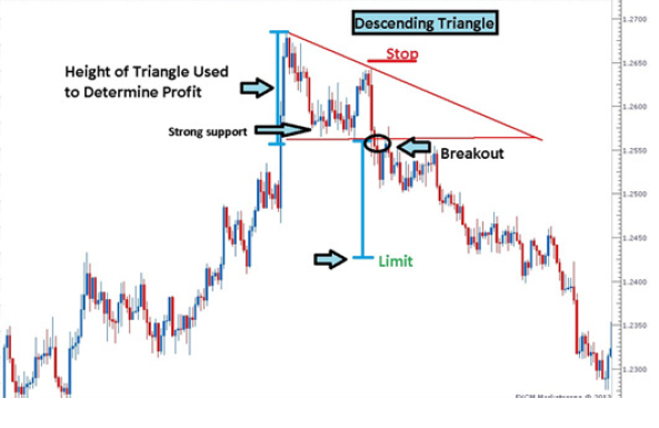 How to Take Profit On Descending Triangle Chart Formation