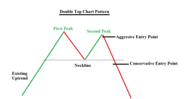 How to trade the double top chart pattern