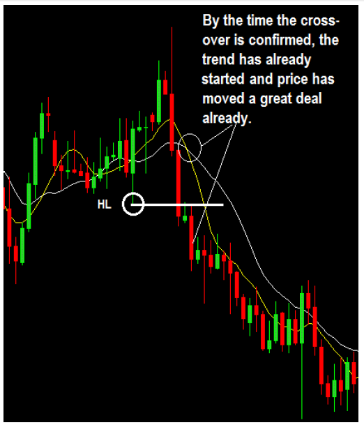 Trading Moving Averages Vs Price Action