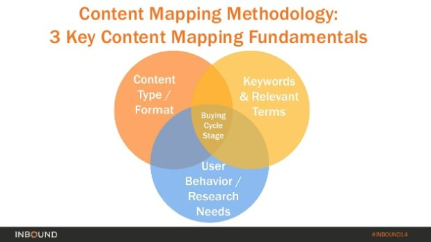 content mapping bloggers guide