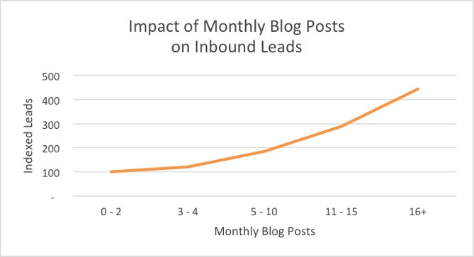 bloggers guide monthly report
