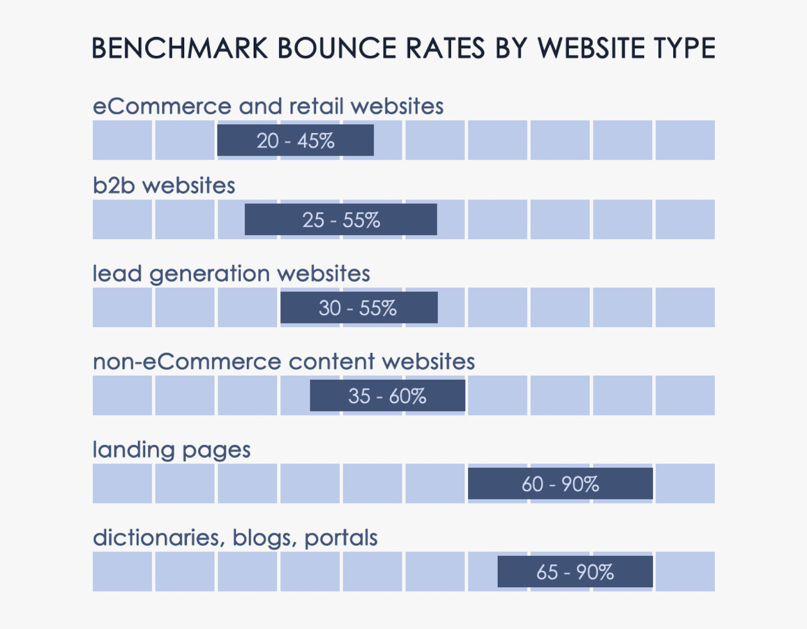 bounce rate for blog article