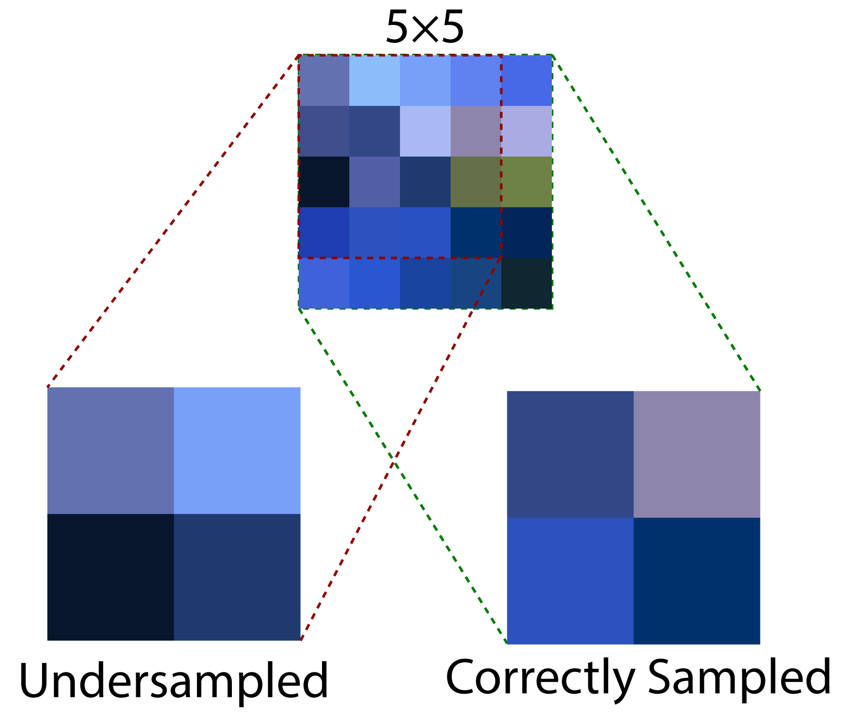 Multiple samples need to be read to correctly downsample textures with an odd dimension.