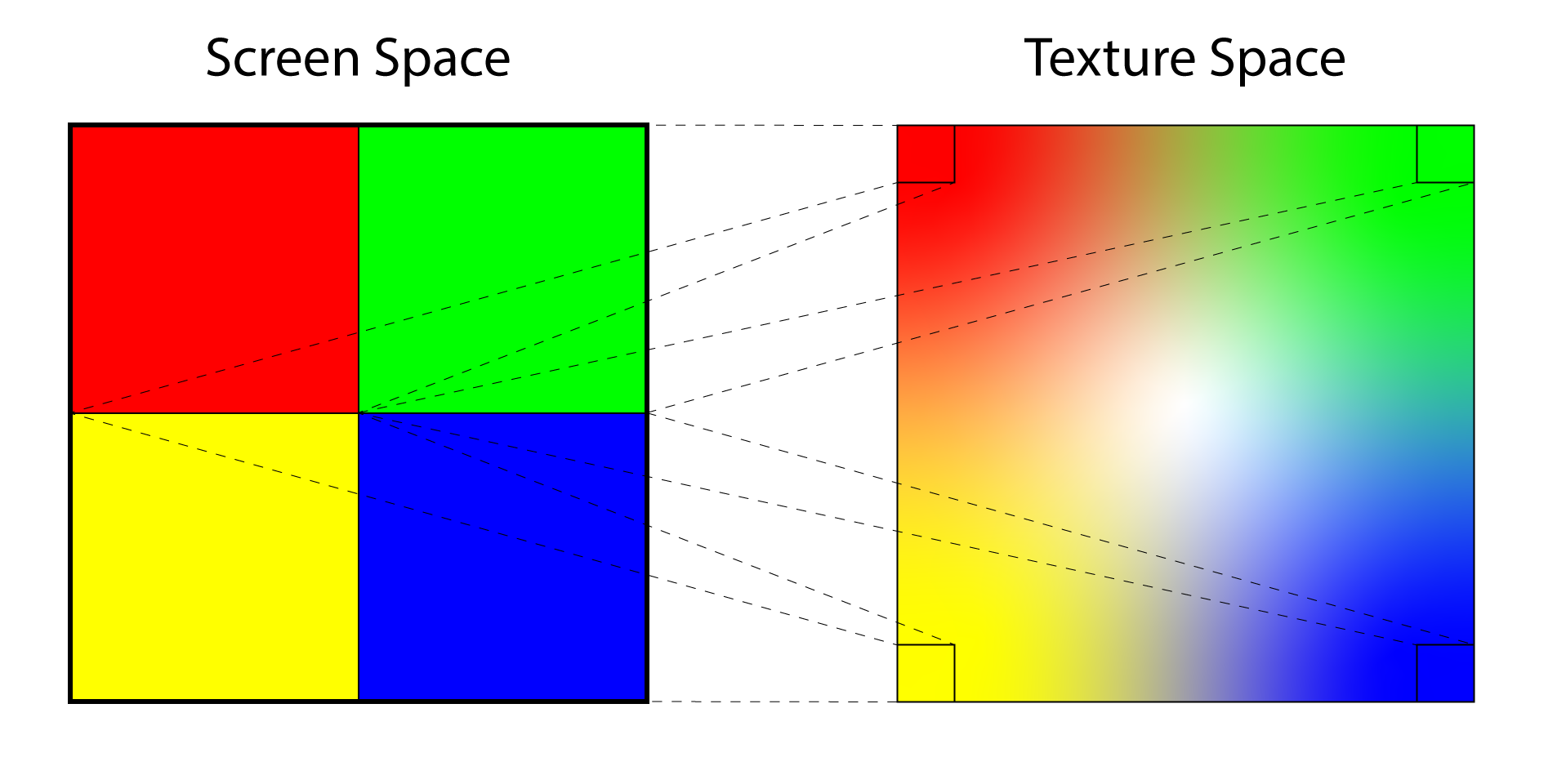 Undersampling occurs when a single screen pixel maps to multiple texels in texture space. The result is noise in the rendered image.