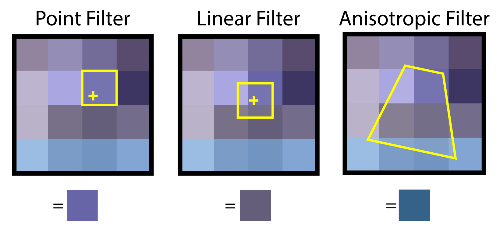 Point filtering (left) reads a single texel. Linear filtering reads several texels and blends the result. Anisotropic filtering reads (4, 8 or 16) texels in a pattern that matches the covered area in texture space.