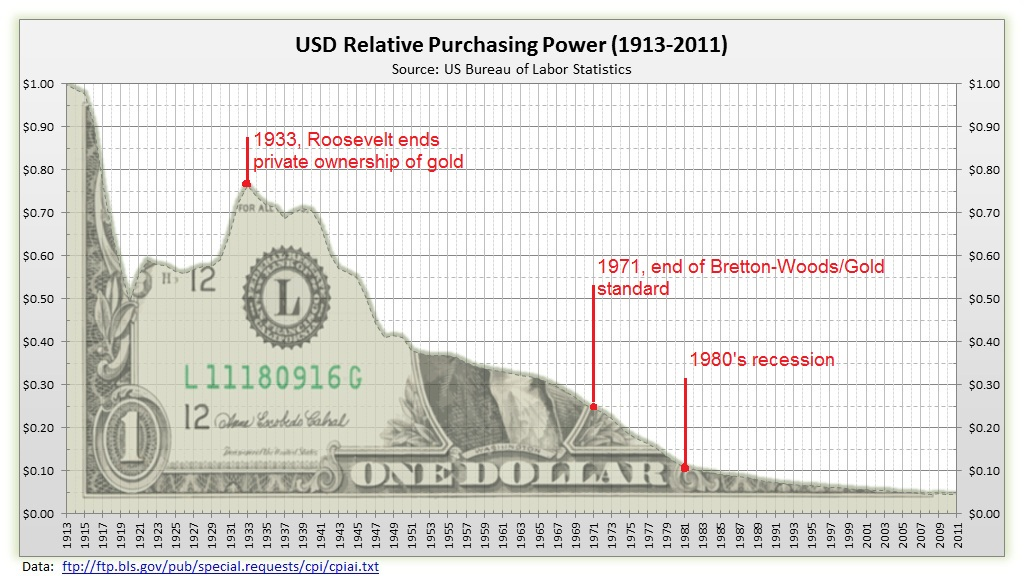 A chart that shows the deflation of the dollar over a 100 year period.