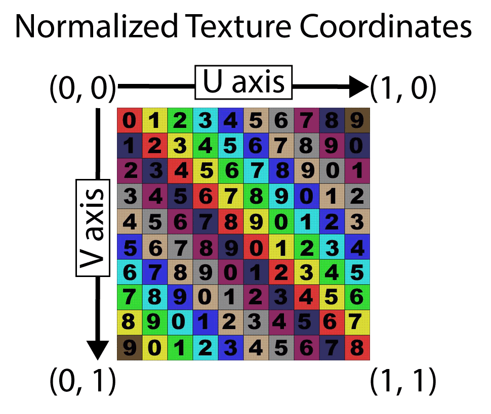 The image shows an example of normalized texture coordinates. The top-left image has texture coordinate (0, 0) and the bottom-right has texture coordinate (1, 1).