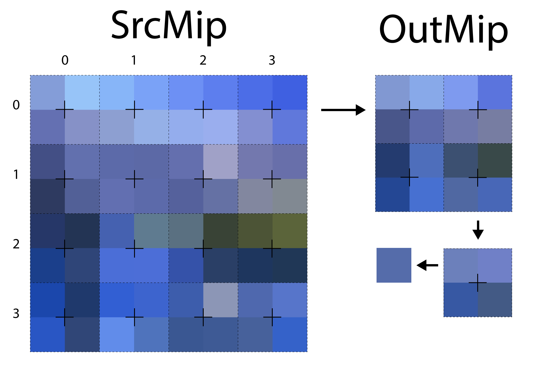 The image shows the sampling pattern that is used when both the width and height of the source mip are even.
