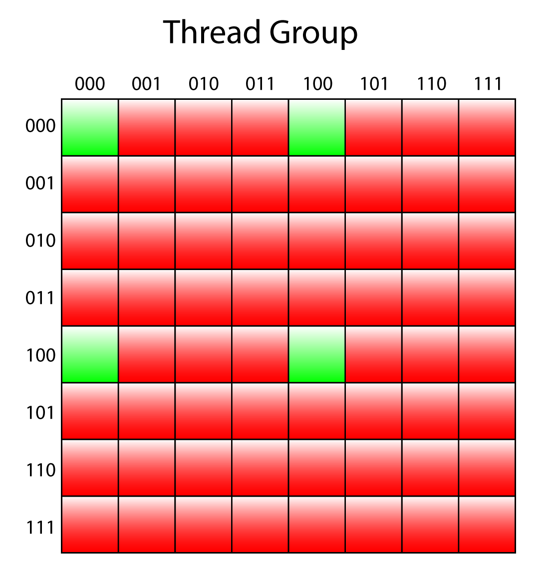 Only 1/16 of the threads in the thread group are used to generate the 3rd mip.