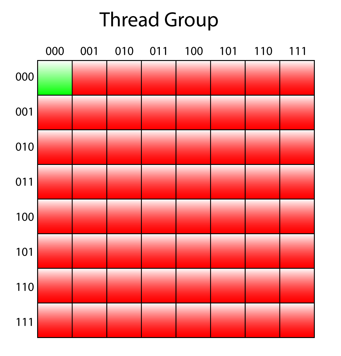 Only the thread with ID (0,0) needs to be active to produce the 4th mip level.