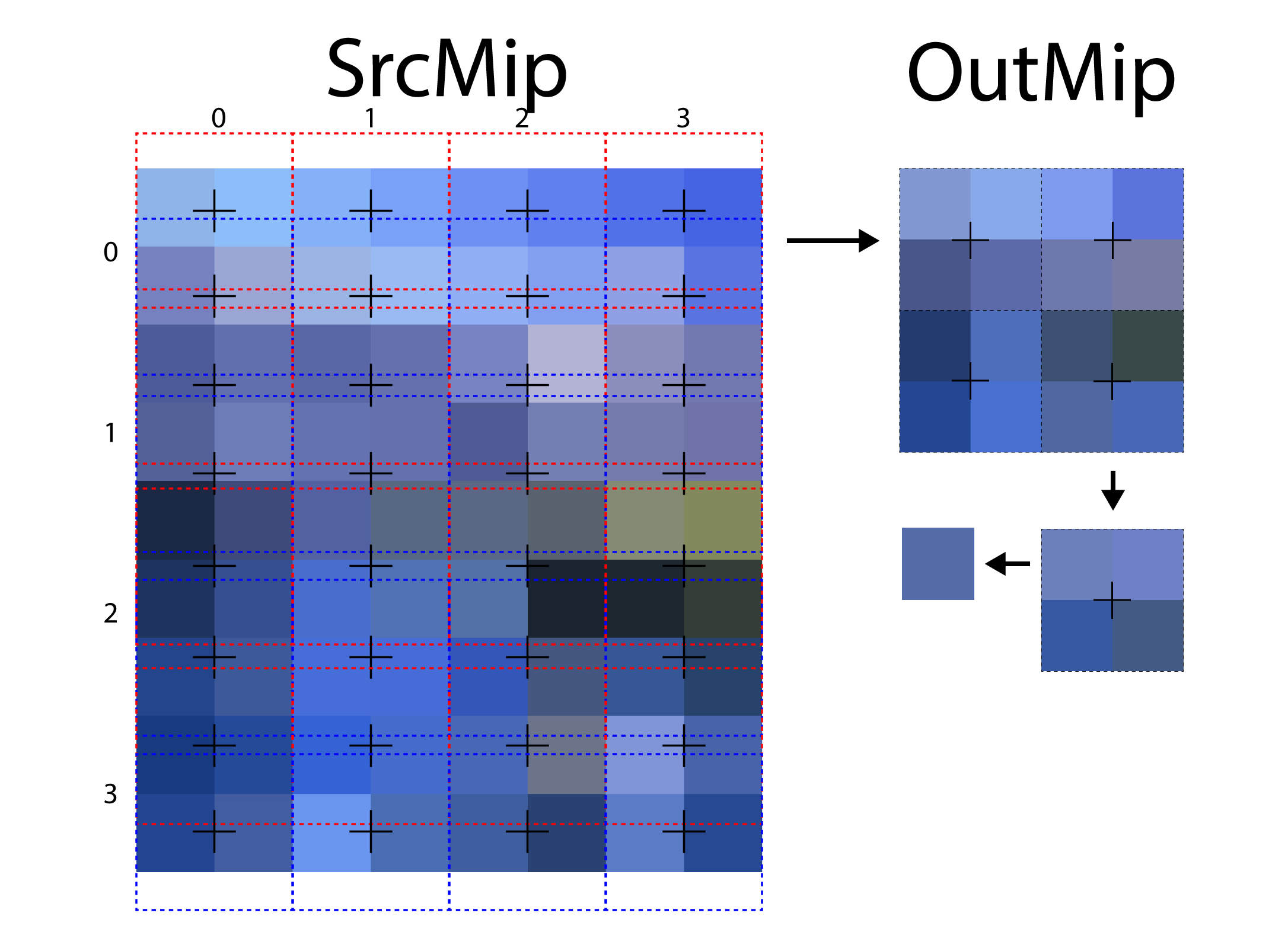 When downsampling a texture with an odd height, multiple samples in the V texture coordinate axis are blended to produce the final result.