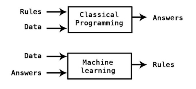 Machine learning v/s Classical programming