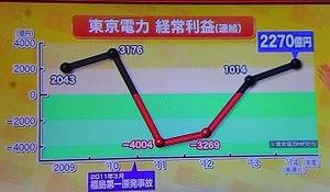 2015年度3月期は3165億円の黒字