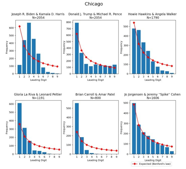 First digit frequencies in Chicago
