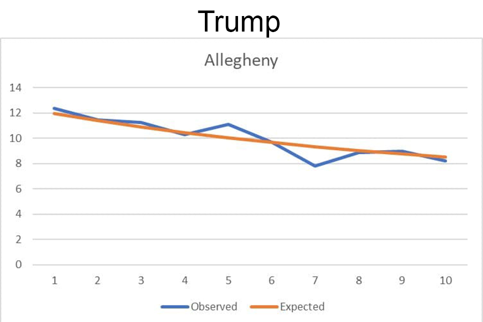 Trump second digit frequencies in Alleghany