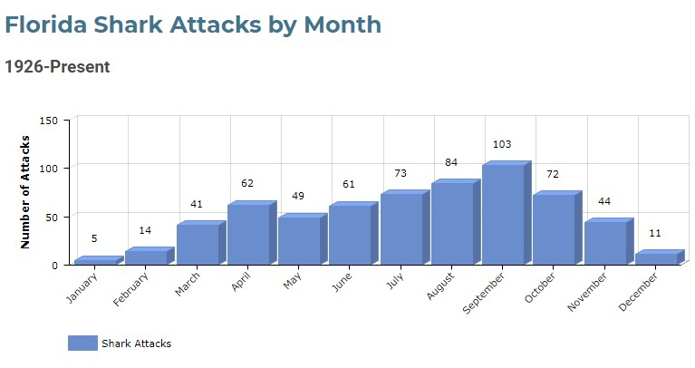 Florida Shark Attacks By Month
