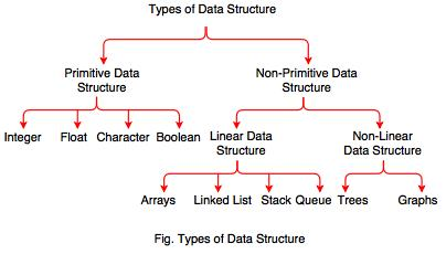 Image result for types of data structures