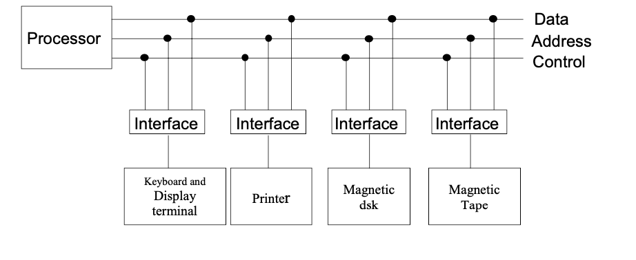 I/O Bus Interface