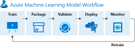 Azure ML Workflow