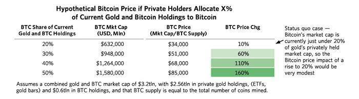 Ray Dalio 全面评述比特币:它已经成为能够代替黄金的数字资产
