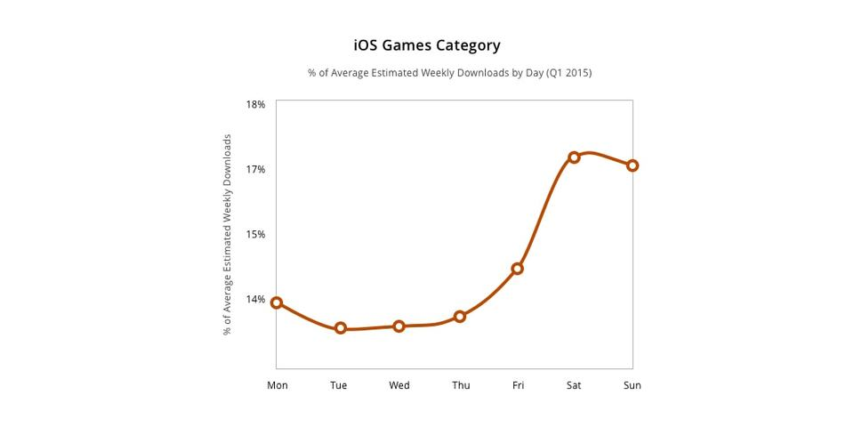 ios games category