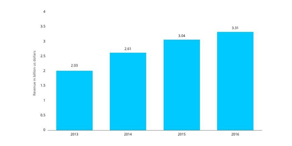 Mobile gaming revenue global