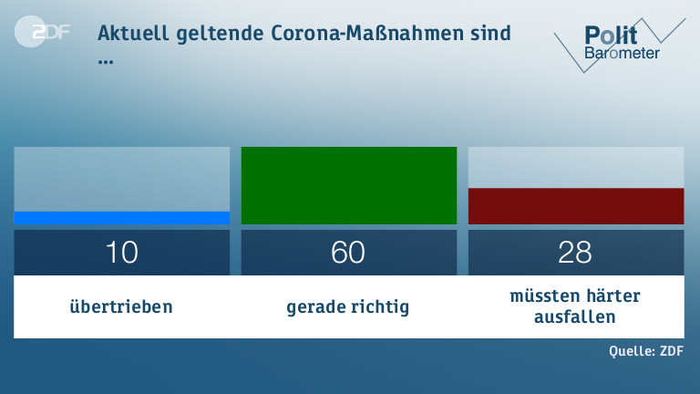 Four in five Germans want stricter enforcement of the Corona rules 6