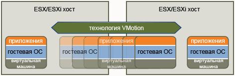 Системы виртуализации