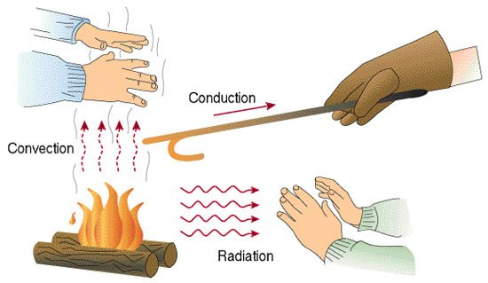 shema-conduction-convetion-vaporisateur