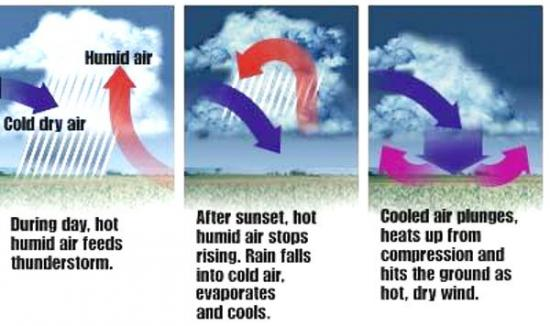 mecanisme-heat-burst.jpg
