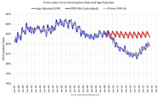 Prime Labor Force Participation Rate, Age Adjusted