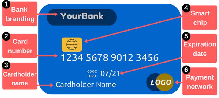 Image result for what is debit card zip code