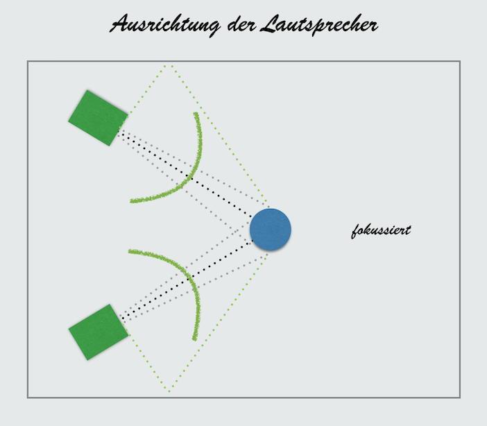 Fokus Sweetspot: Der Hauptschall kommt zum Hörer, die Reflexionen haben längere Wege