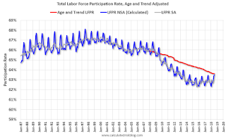 Overall Labor Force Participation Rate, Age and Trend Adjusted