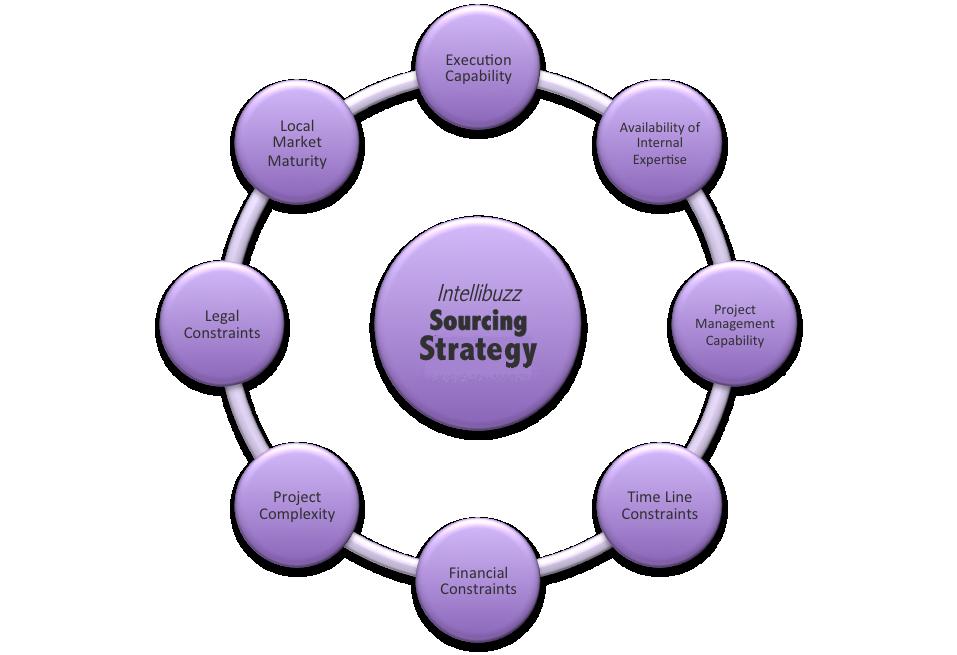 intellibuzz sourcing strategy