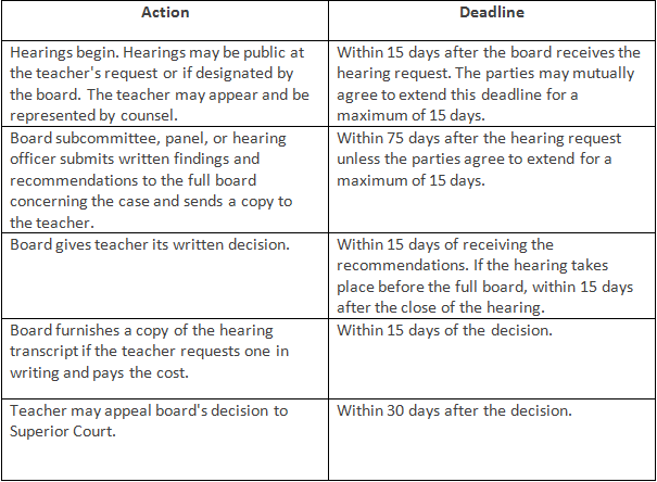 Table 2: Hearing, Decision, and Appeal Timetable