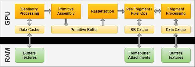 umair-akbar-DataPathIMR - GPU architecture types explained