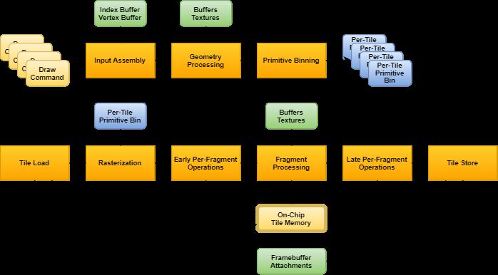 umair-akbar-GPUArchTBR - GPU architecture types explained